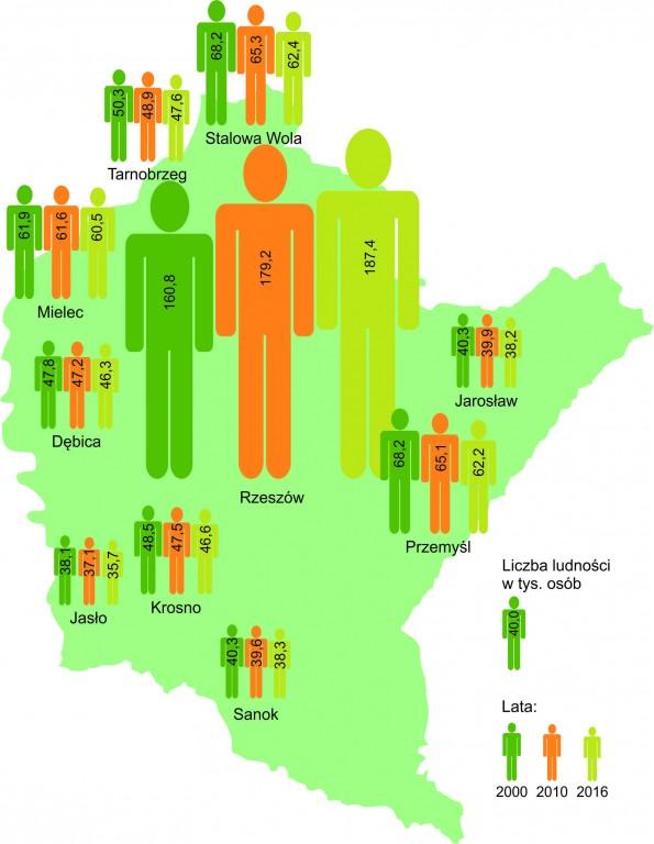 Ikonografika przedstawiająca zmiany liczby ludności 10 największych podkarpackich miast.